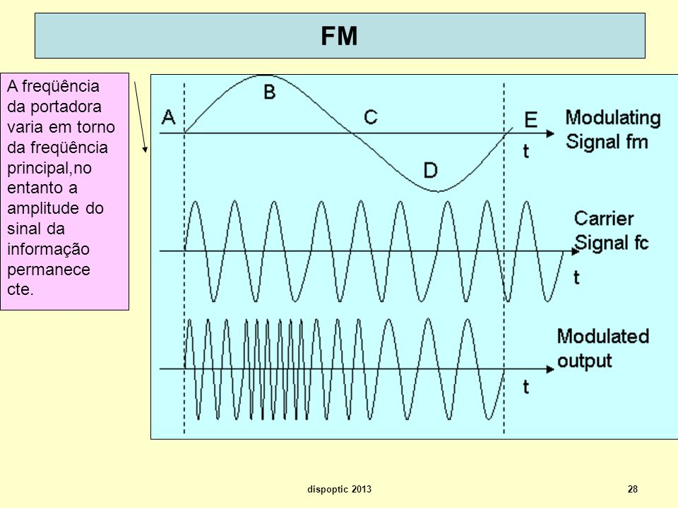 FM A freqüência da portadora varia em torno da freqüência principal,no entanto a amplitude do sinal da informação permanece cte.