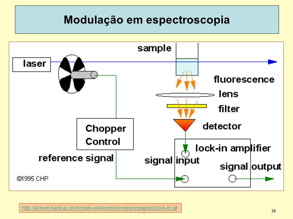 Modulação em espectroscopia