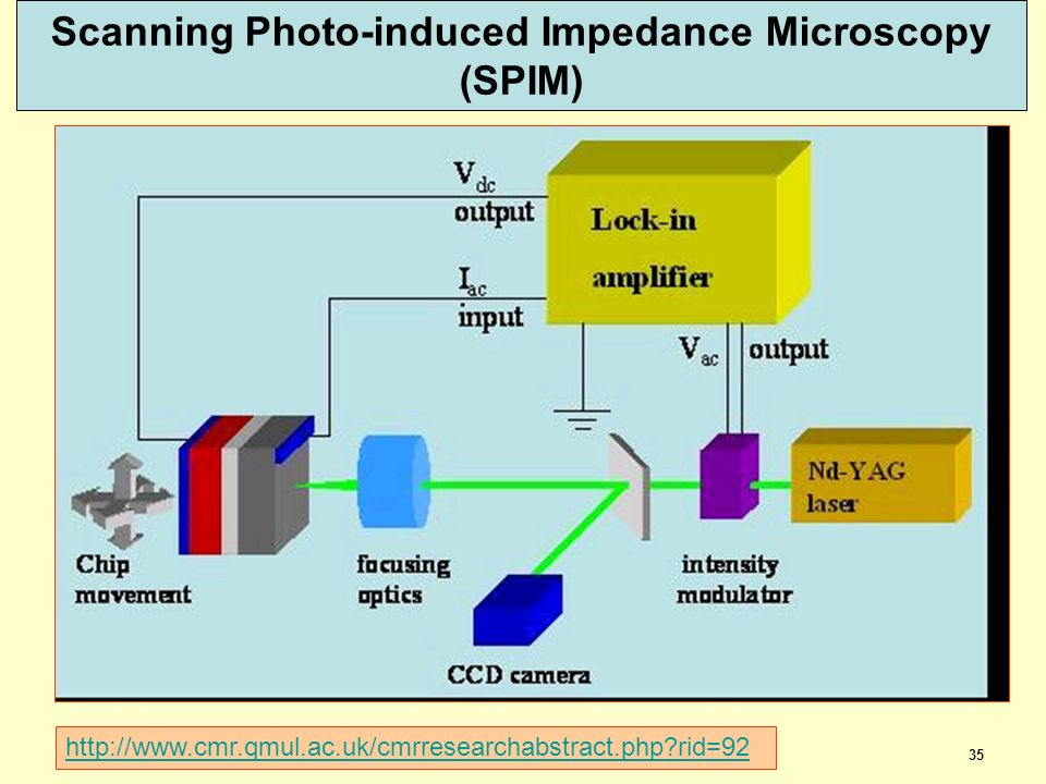 Scanning Photo-induced Impedance Microscopy (SPIM)