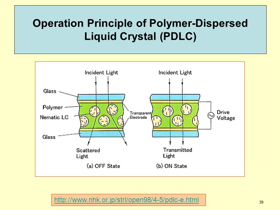 Operation Principle of Polymer-Dispersed Liquid Crystal (PDLC)