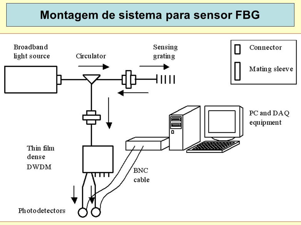 Montagem de sistema para sensor FBG