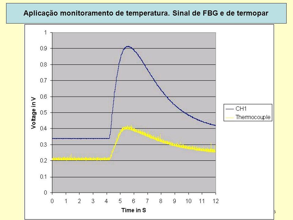 Aplicação monitoramento de temperatura. Sinal de FBG e de termopar