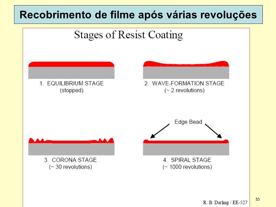 Recobrimento de filme após várias revoluções