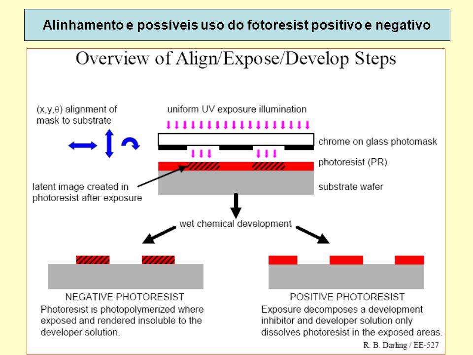 Alinhamento e possíveis uso do fotoresist positivo e negativo