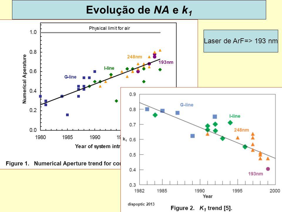 Evolução de NA e k1 Laser de ArF=> 193 nm dispoptic 2013