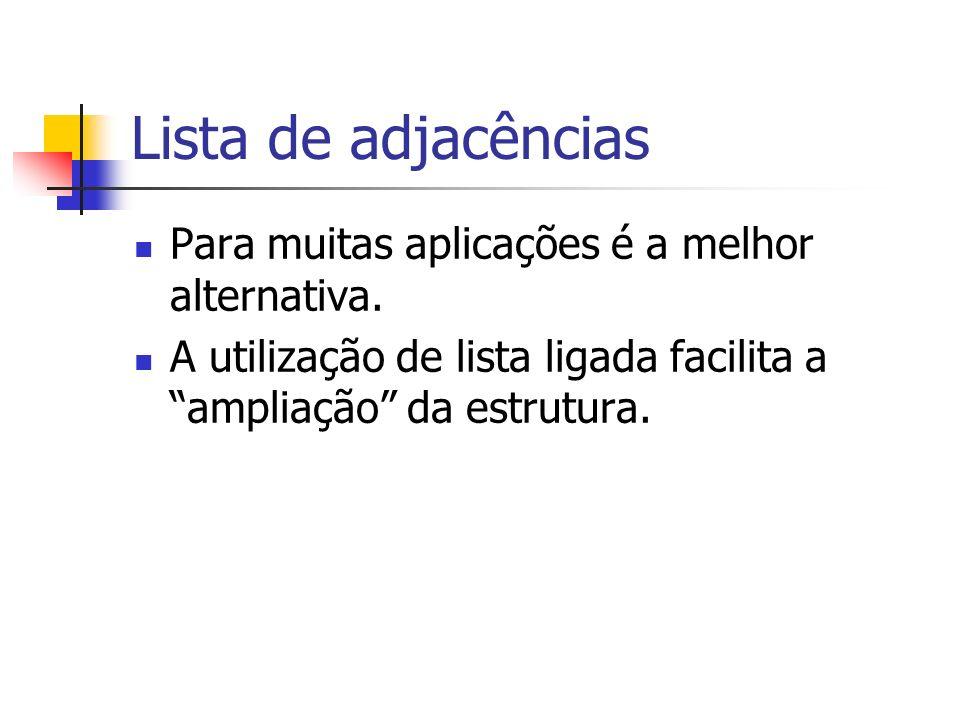 Lista de adjacências Para muitas aplicações é a melhor alternativa.