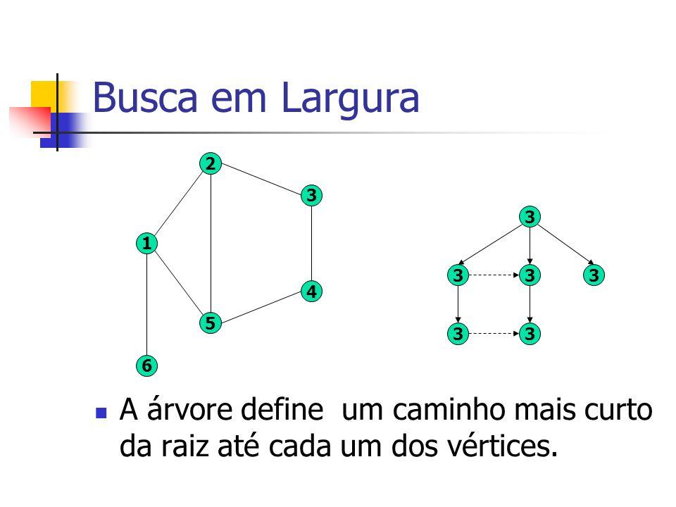 Busca em Largura 3. 4. 5. 2. 1. 6. 3.