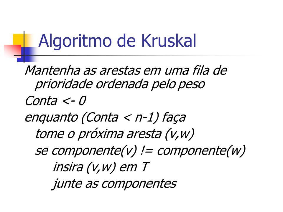 Algoritmo de Kruskal Mantenha as arestas em uma fila de prioridade ordenada pelo peso. Conta <- 0.