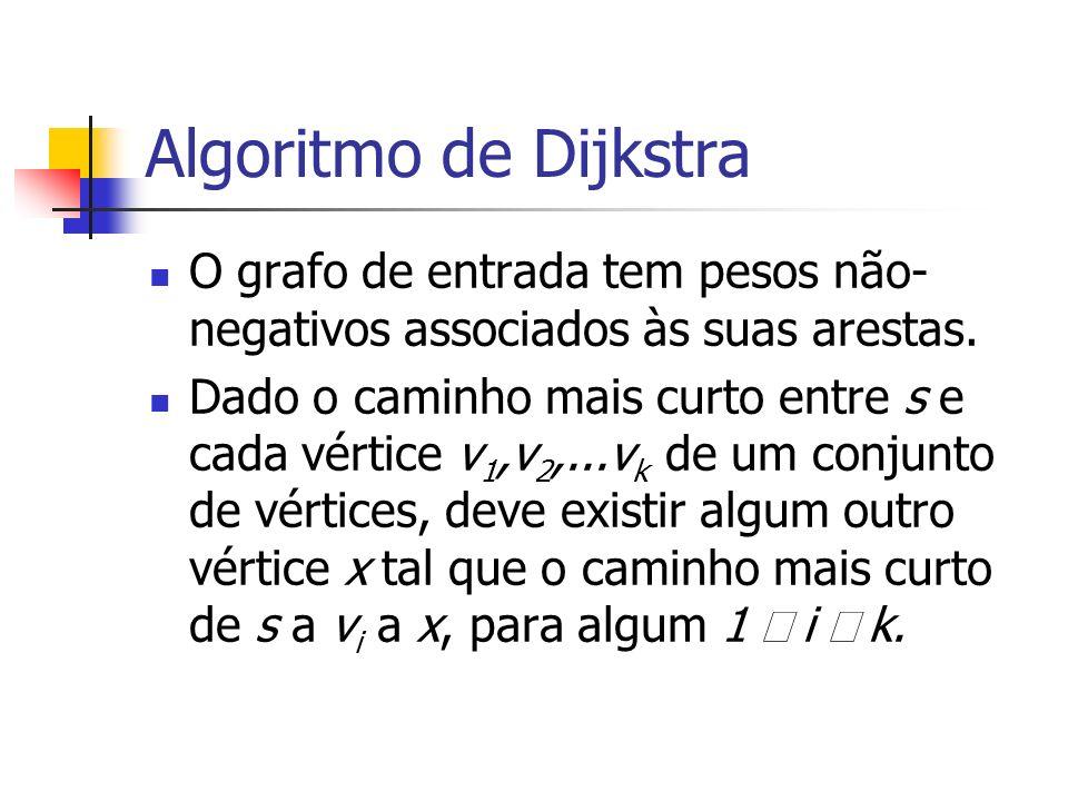 Algoritmo de Dijkstra O grafo de entrada tem pesos não-negativos associados às suas arestas.
