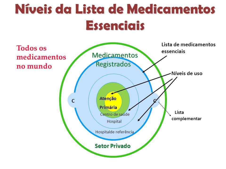 Níveis da Lista de Medicamentos Essenciais