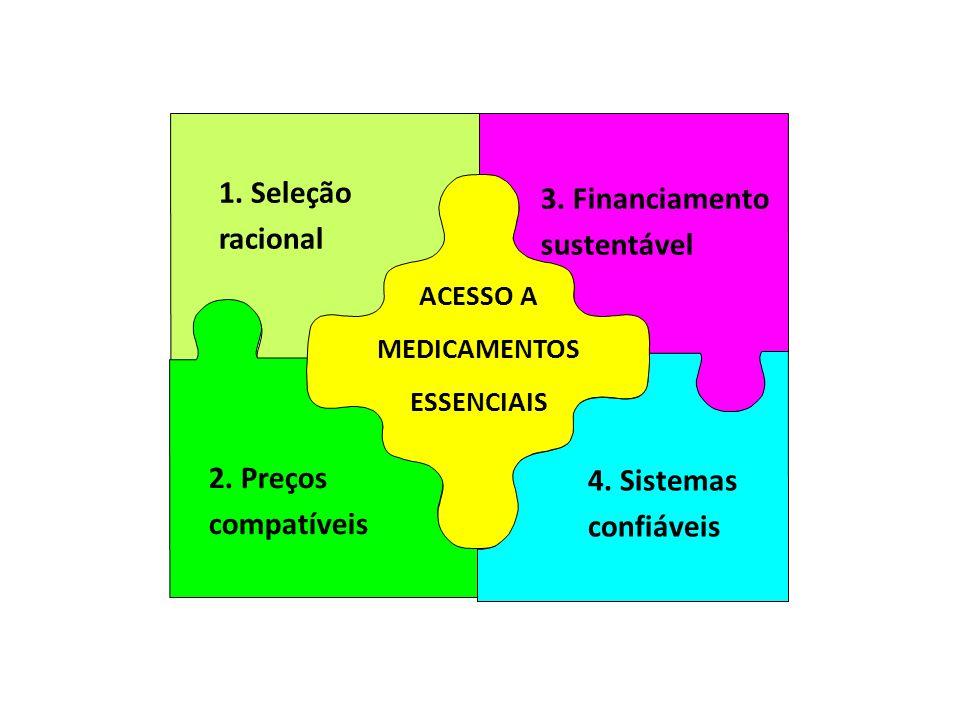 1. Seleção 3. Financiamento racional sustentável 2. Preços 4. Sistemas