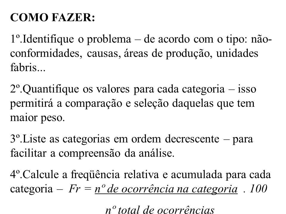 COMO FAZER: 1º.Identifique o problema – de acordo com o tipo: não-conformidades, causas, áreas de produção, unidades fabris...