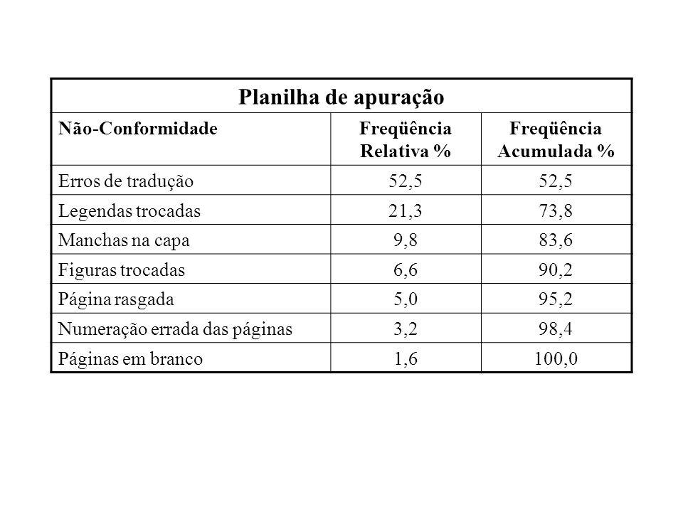 Freqüência Acumulada %