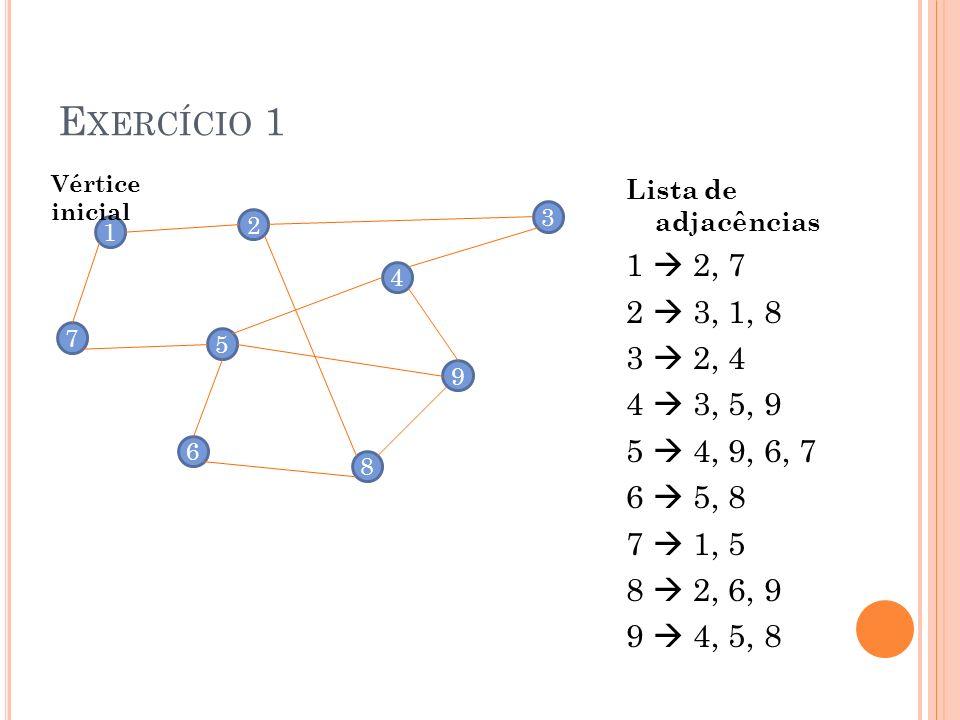 Exercício 1 Vértice inicial. Lista de adjacências. 1  2, 7. 2  3, 1, 8. 3  2, 4. 4  3, 5, 9.