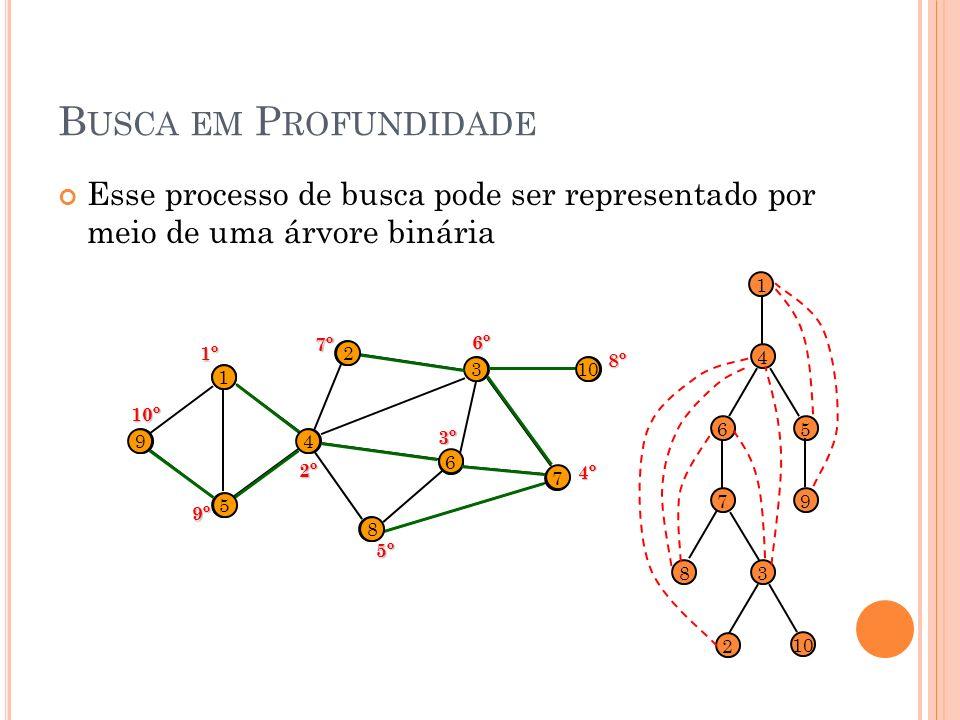 Busca em Profundidade Esse processo de busca pode ser representado por meio de uma árvore binária.