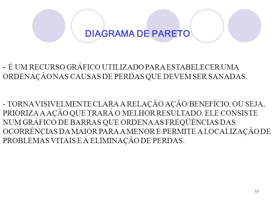 DIAGRAMA DE PARETO É UM RECURSO GRÁFICO UTILIZADO PARA ESTABELECER UMA ORDENAÇÃO NAS CAUSAS DE PERDAS QUE DEVEM SER SANADAS.