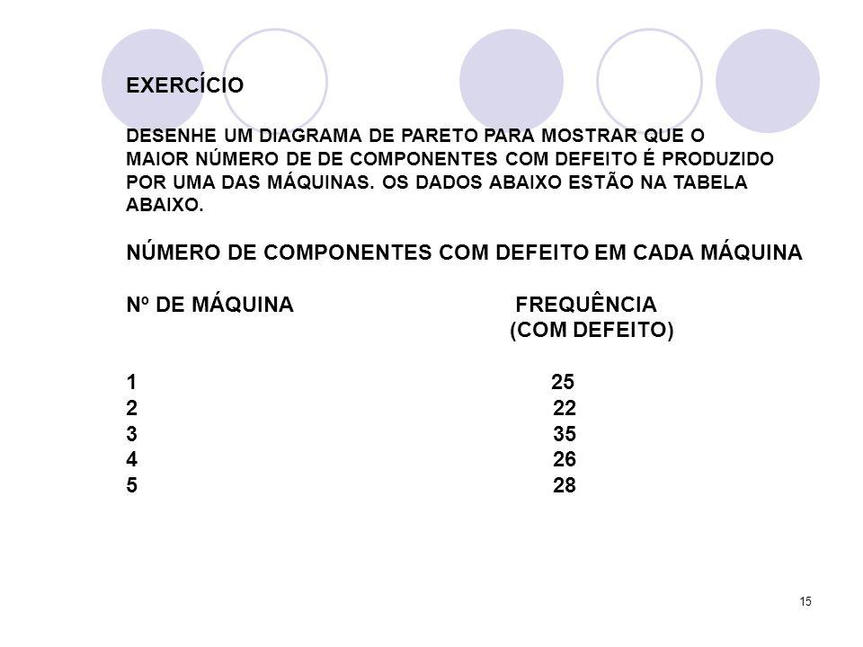NÚMERO DE COMPONENTES COM DEFEITO EM CADA MÁQUINA