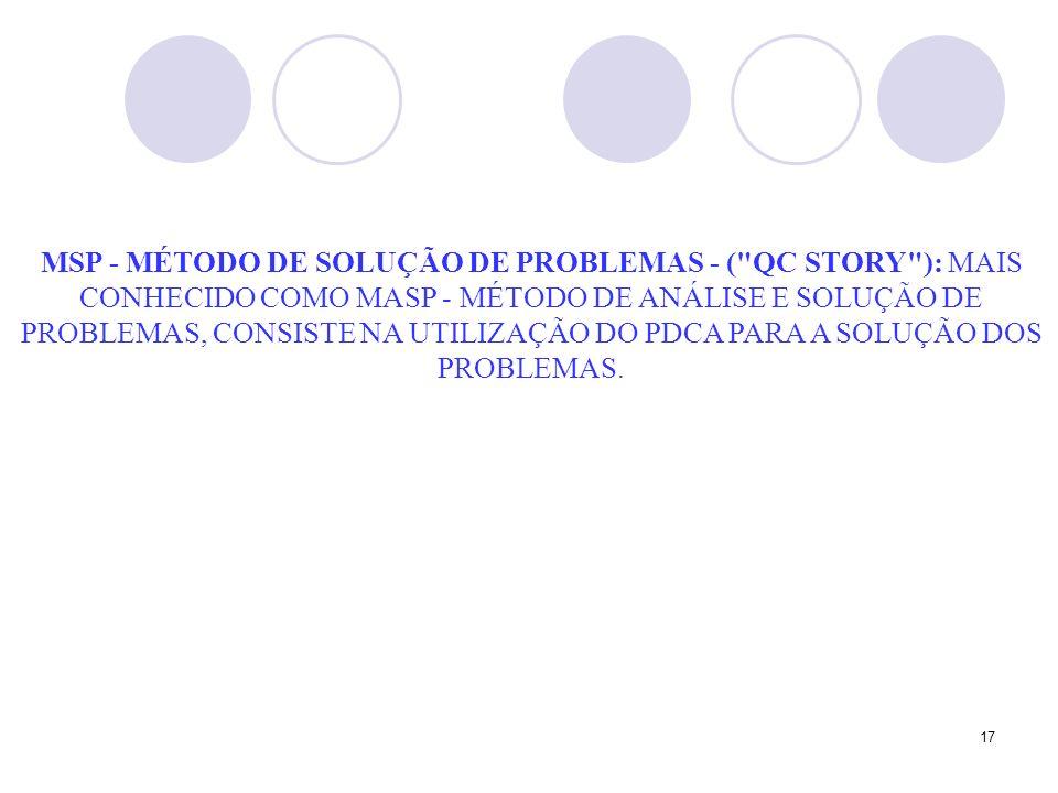 MSP - MÉTODO DE SOLUÇÃO DE PROBLEMAS - ( QC STORY ): MAIS CONHECIDO COMO MASP - MÉTODO DE ANÁLISE E SOLUÇÃO DE PROBLEMAS, CONSISTE NA UTILIZAÇÃO DO PDCA PARA A SOLUÇÃO DOS PROBLEMAS.