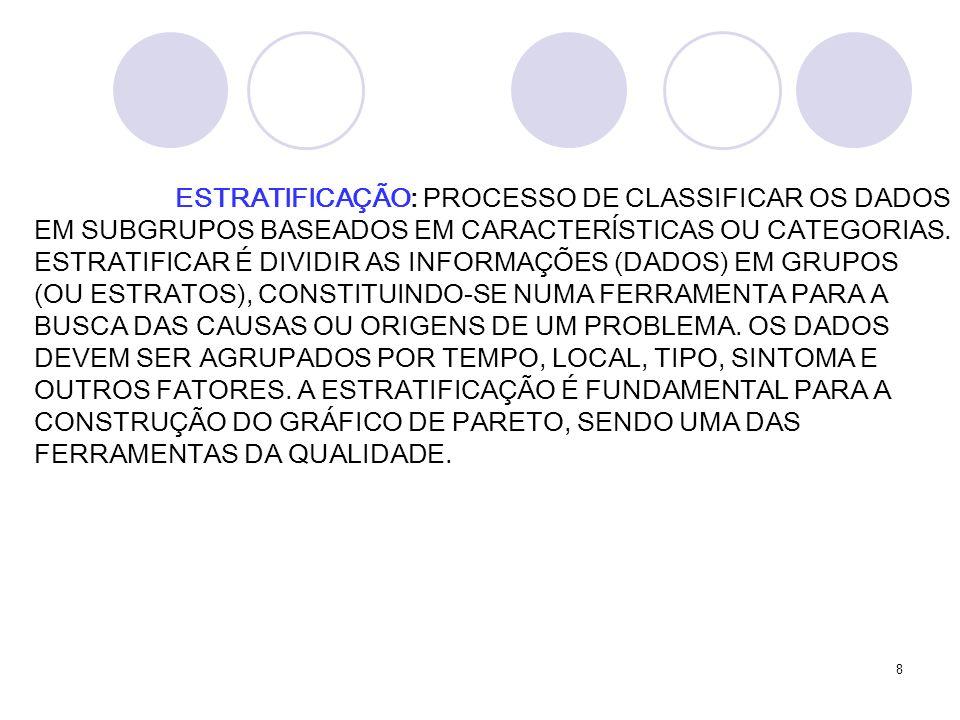 ESTRATIFICAÇÃO: PROCESSO DE CLASSIFICAR OS DADOS EM SUBGRUPOS BASEADOS EM CARACTERÍSTICAS OU CATEGORIAS. ESTRATIFICAR É DIVIDIR AS INFORMAÇÕES (DADOS) EM GRUPOS (OU ESTRATOS), CONSTITUINDO-SE NUMA FERRAMENTA PARA A BUSCA DAS CAUSAS OU ORIGENS DE UM PROBLEMA. OS DADOS DEVEM SER AGRUPADOS POR TEMPO, LOCAL, TIPO, SINTOMA E OUTROS FATORES. A ESTRATIFICAÇÃO É FUNDAMENTAL PARA A CONSTRUÇÃO DO GRÁFICO DE PARETO, SENDO UMA DAS FERRAMENTAS DA QUALIDADE.
