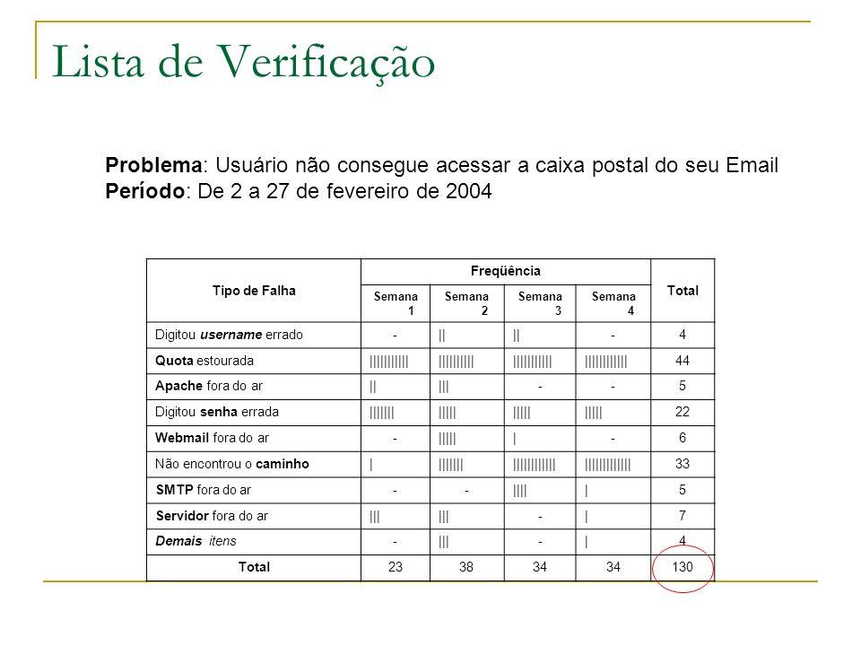 Lista de Verificação Problema: Usuário não consegue acessar a caixa postal do seu Email. Período: De 2 a 27 de fevereiro de 2004.