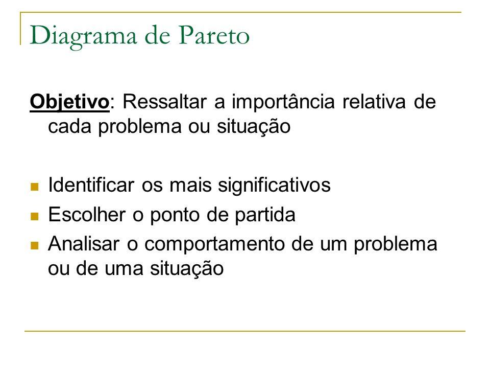 Diagrama de Pareto Objetivo: Ressaltar a importância relativa de cada problema ou situação. Identificar os mais significativos.