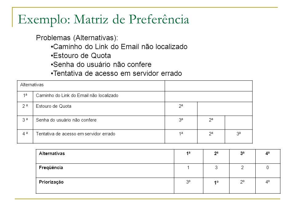 Exemplo: Matriz de Preferência