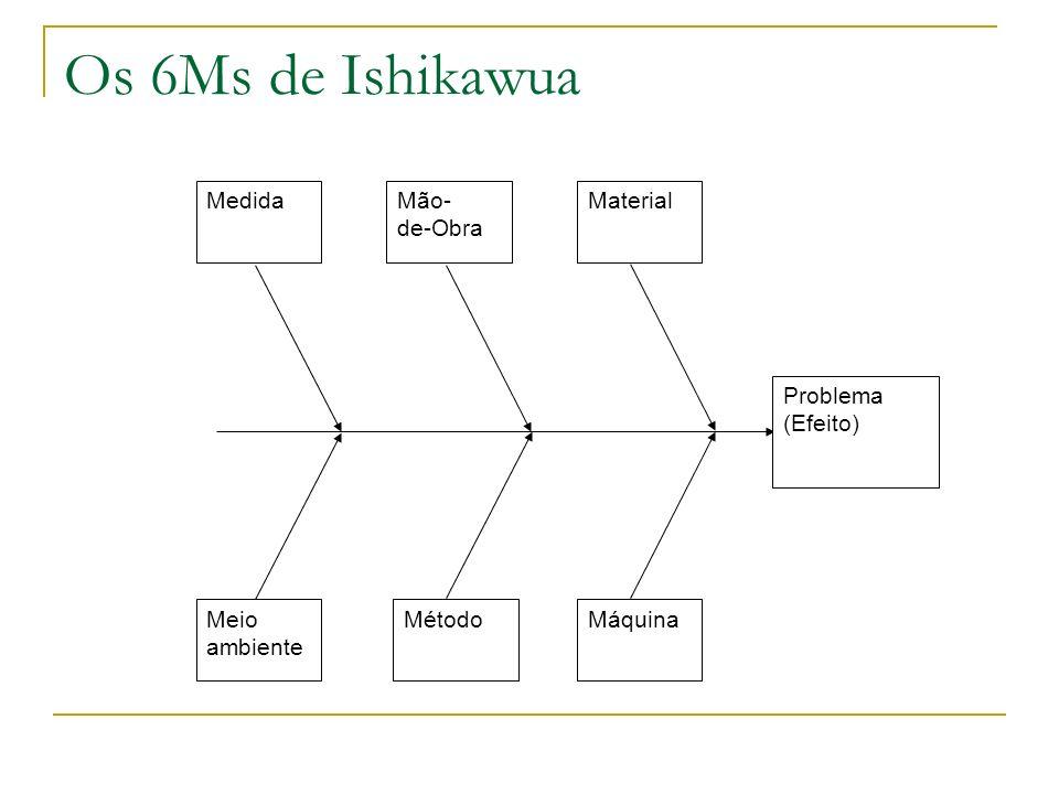 Os 6Ms de Ishikawua Problema (Efeito) Medida Mão- de-Obra Material