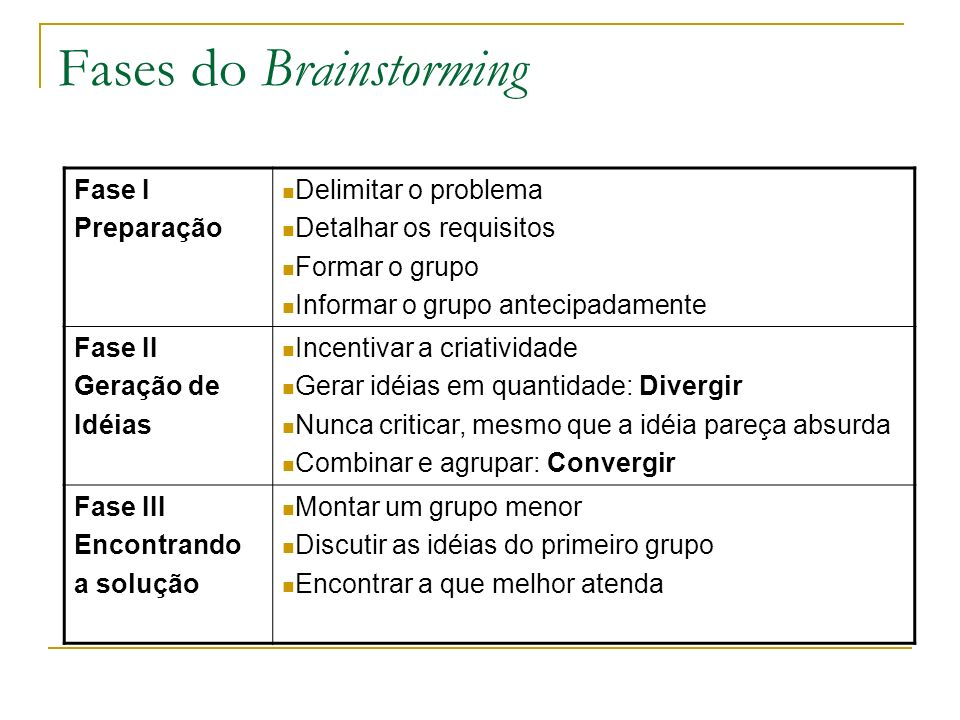 Fases do Brainstorming