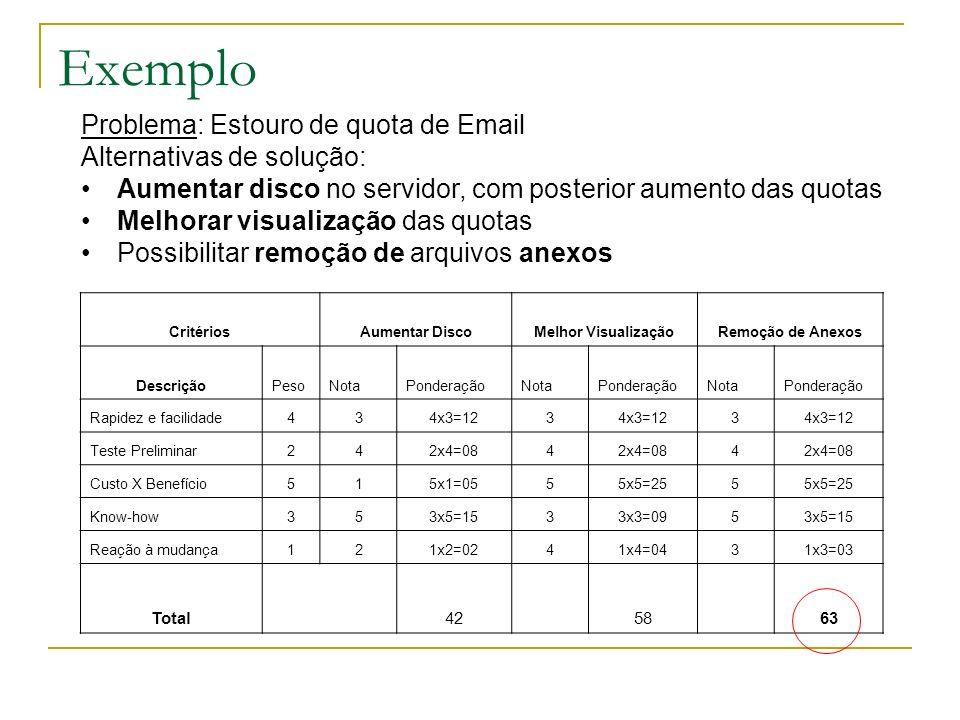 Exemplo Problema: Estouro de quota de Email Alternativas de solução: