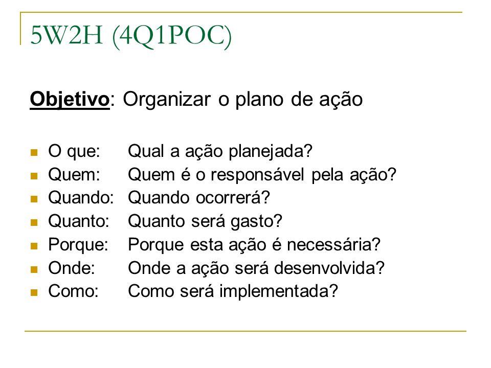 5W2H (4Q1POC) Objetivo: Organizar o plano de ação