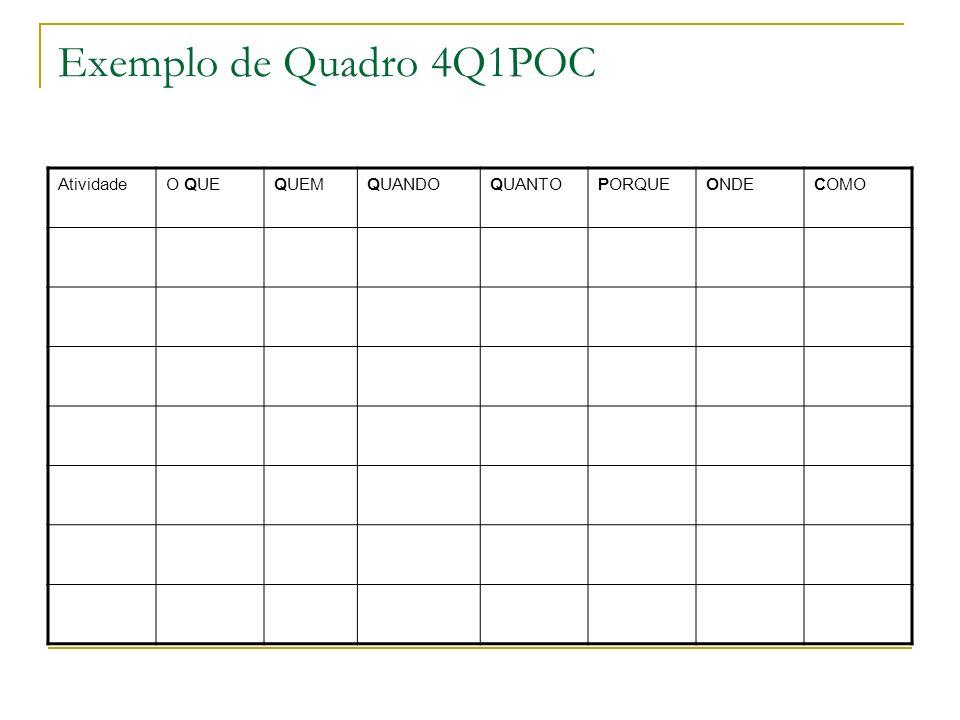 Exemplo de Quadro 4Q1POC Atividade O QUE QUEM QUANDO QUANTO PORQUE
