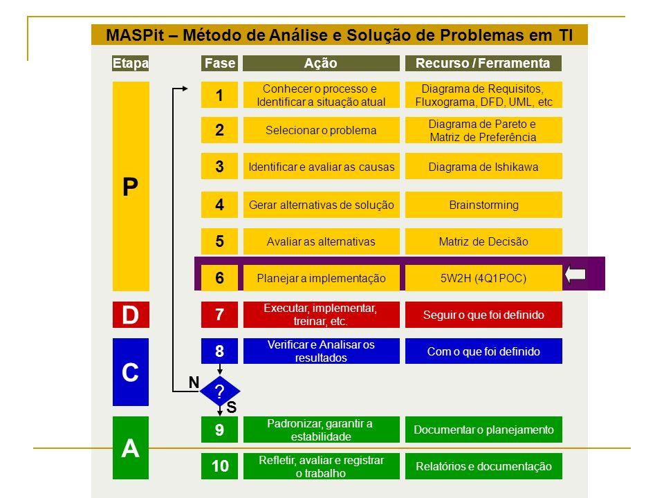 MASPit – Método de Análise e Solução de Problemas em TI