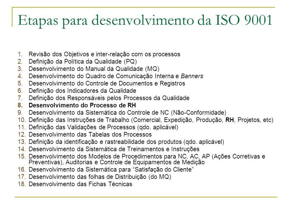 Etapas para desenvolvimento da ISO 9001