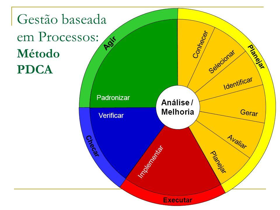 Gestão baseada em Processos: Método PDCA