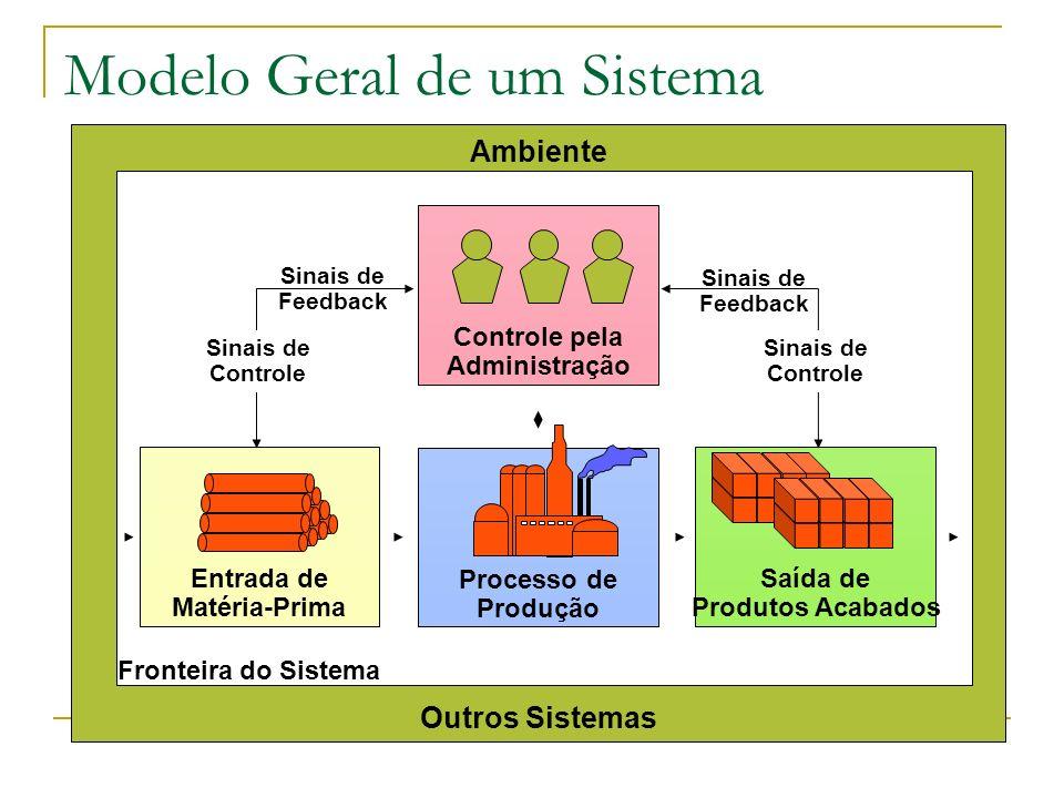 Modelo Geral de um Sistema