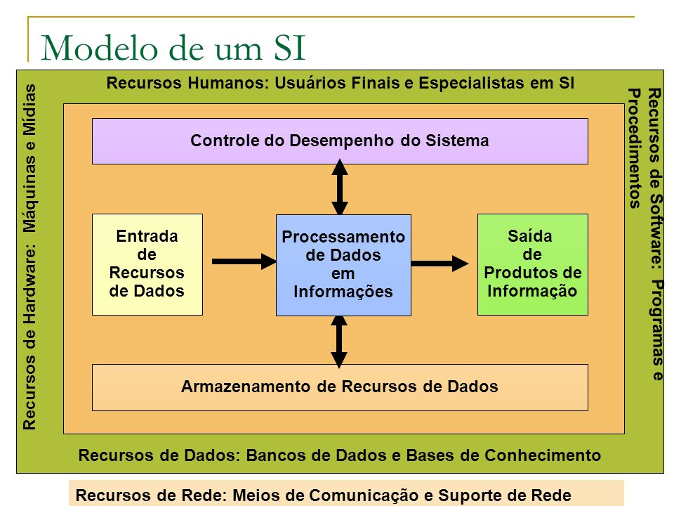 Modelo de um SI Recursos Humanos: Usuários Finais e Especialistas em SI. Controle do Desempenho do Sistema.