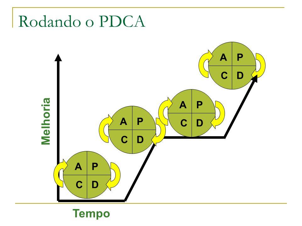 Rodando o PDCA P D A C P D A C P D A C Melhoria P D A C Tempo