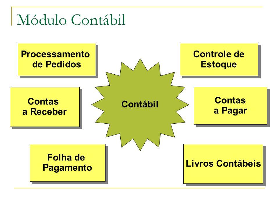 Módulo Contábil Processamento de Pedidos Controle de Estoque Contábil