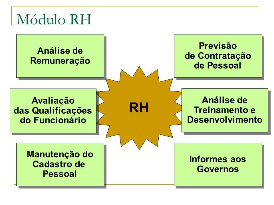 Módulo RH RH Previsão Análise de de Contratação Remuneração de Pessoal