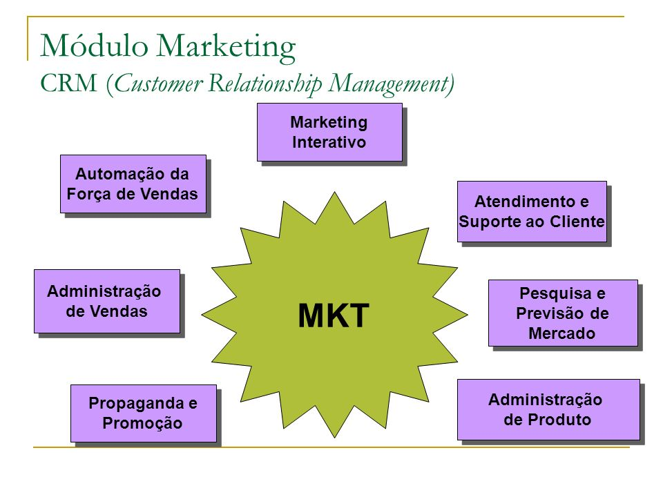 Módulo Marketing CRM (Customer Relationship Management)