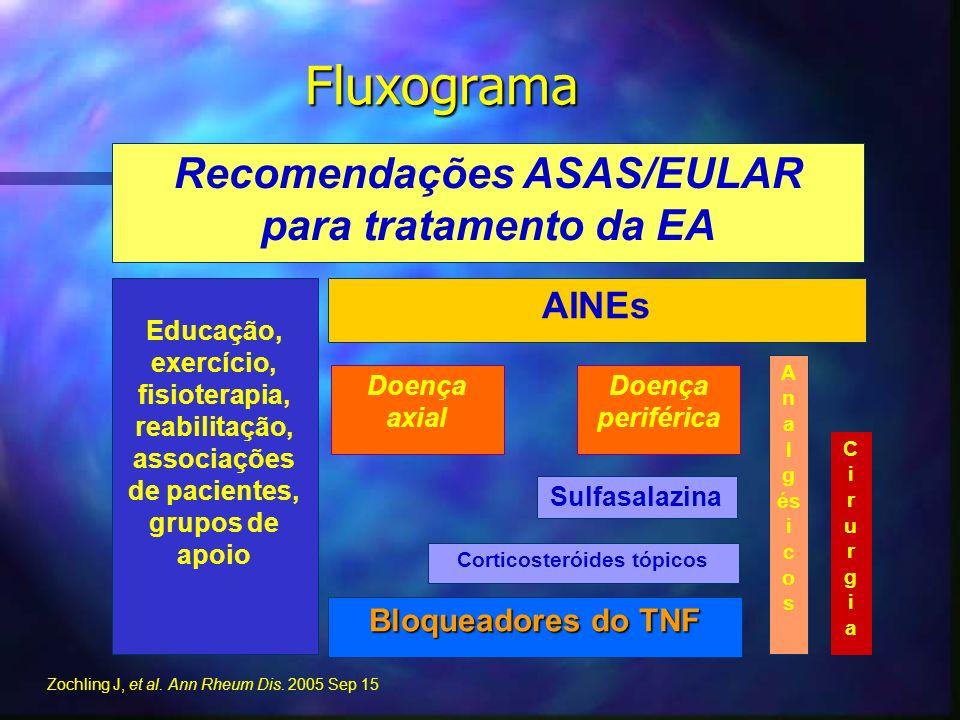 Fluxograma Recomendações ASAS/EULAR para tratamento da EA AINEs