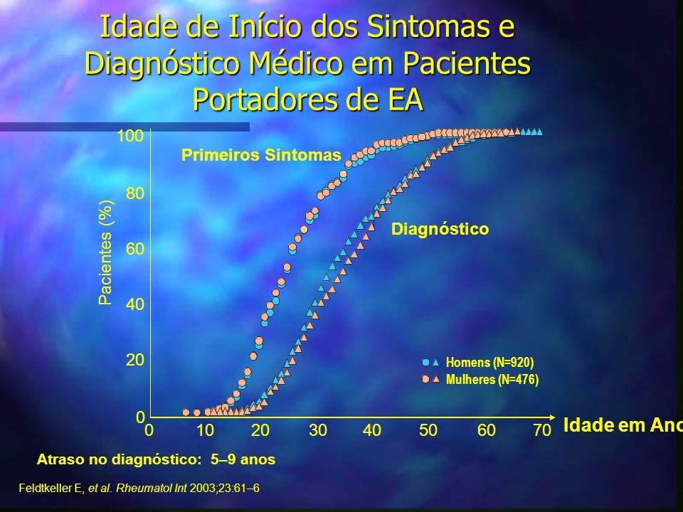 Idade de Início dos Sintomas e Diagnóstico Médico em Pacientes Portadores de EA