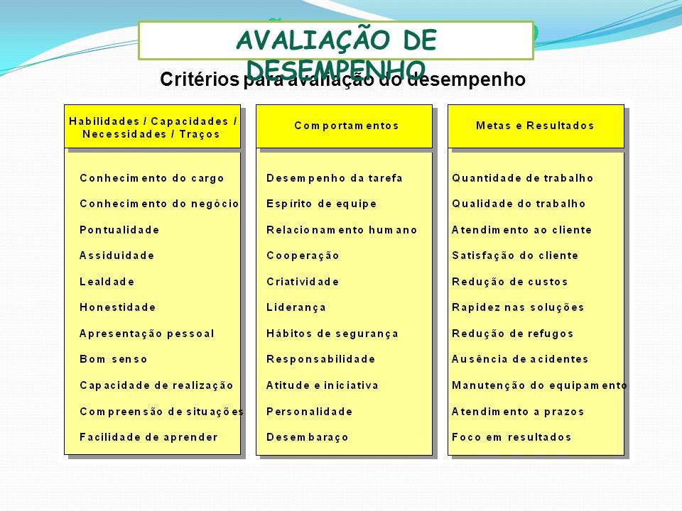 AVALIAÇÃO DE DESEMPENHO AVALIAÇÃO DE DESEMPENHO