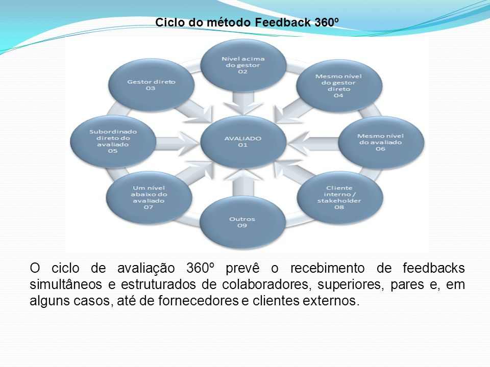 Ciclo do método Feedback 360º