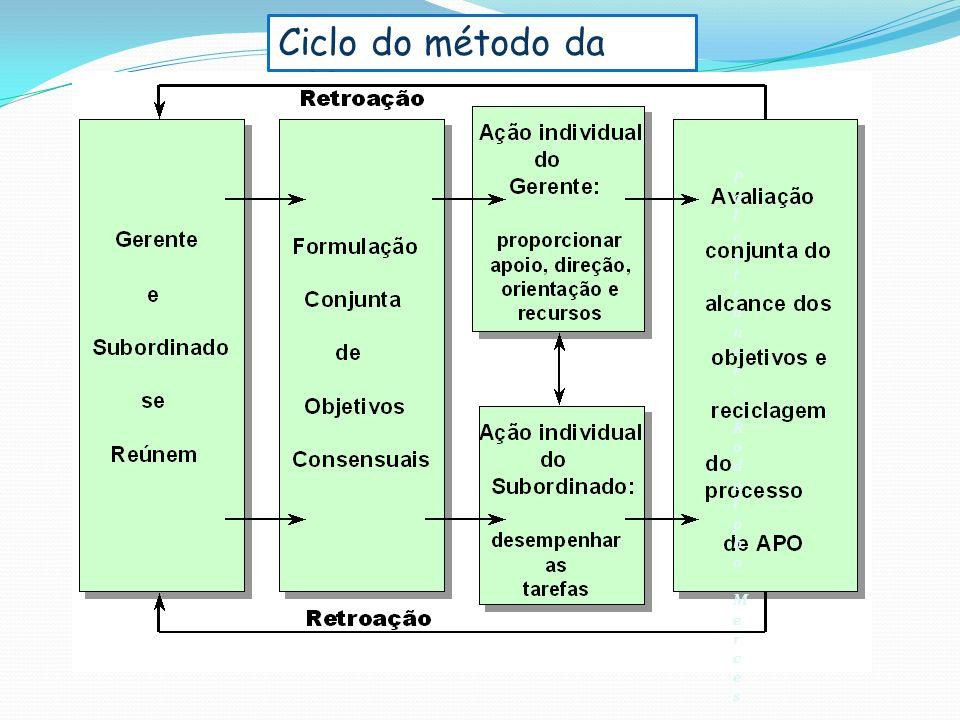Ciclo do método da APPO Palestrante: Rodolpho Merces