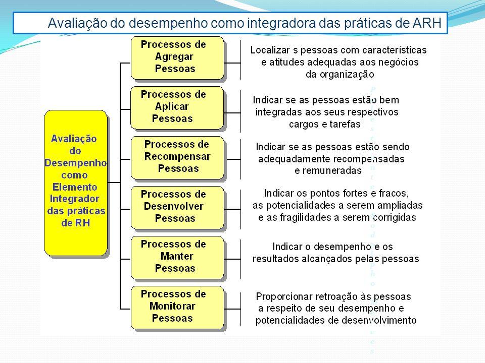 Avaliação do desempenho como integradora das práticas de ARH