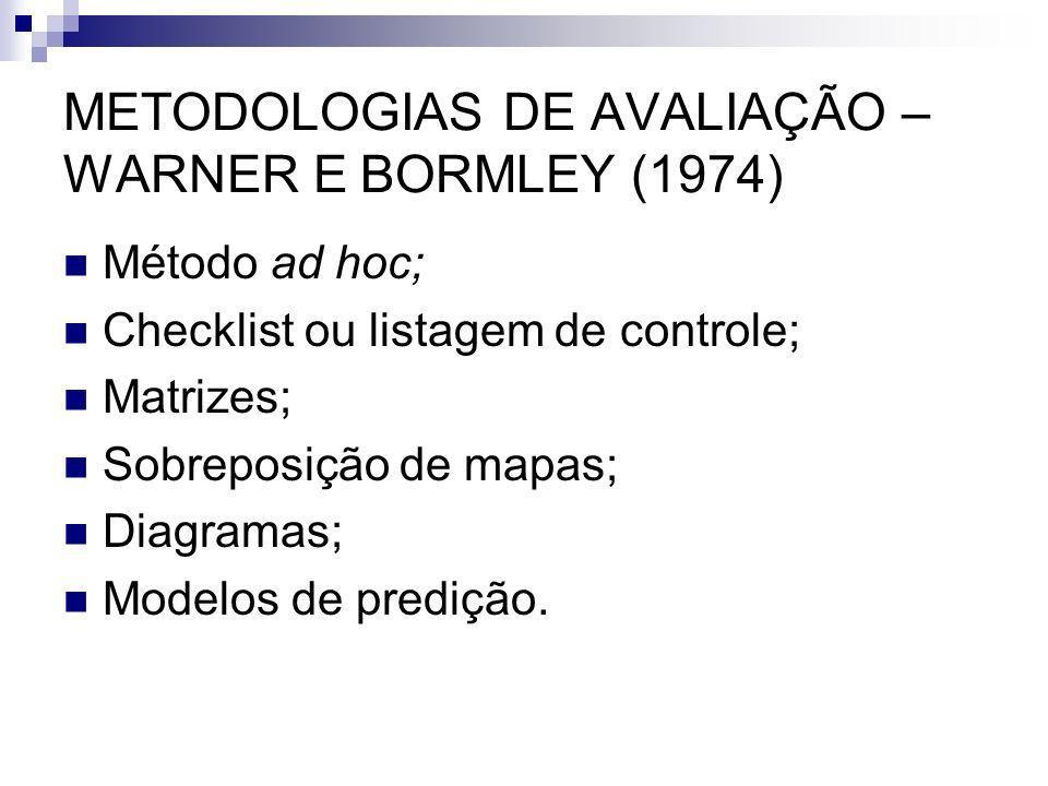METODOLOGIAS DE AVALIAÇÃO – WARNER E BORMLEY (1974)