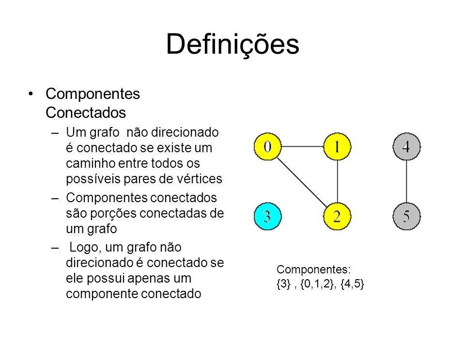 Definições Componentes Conectados