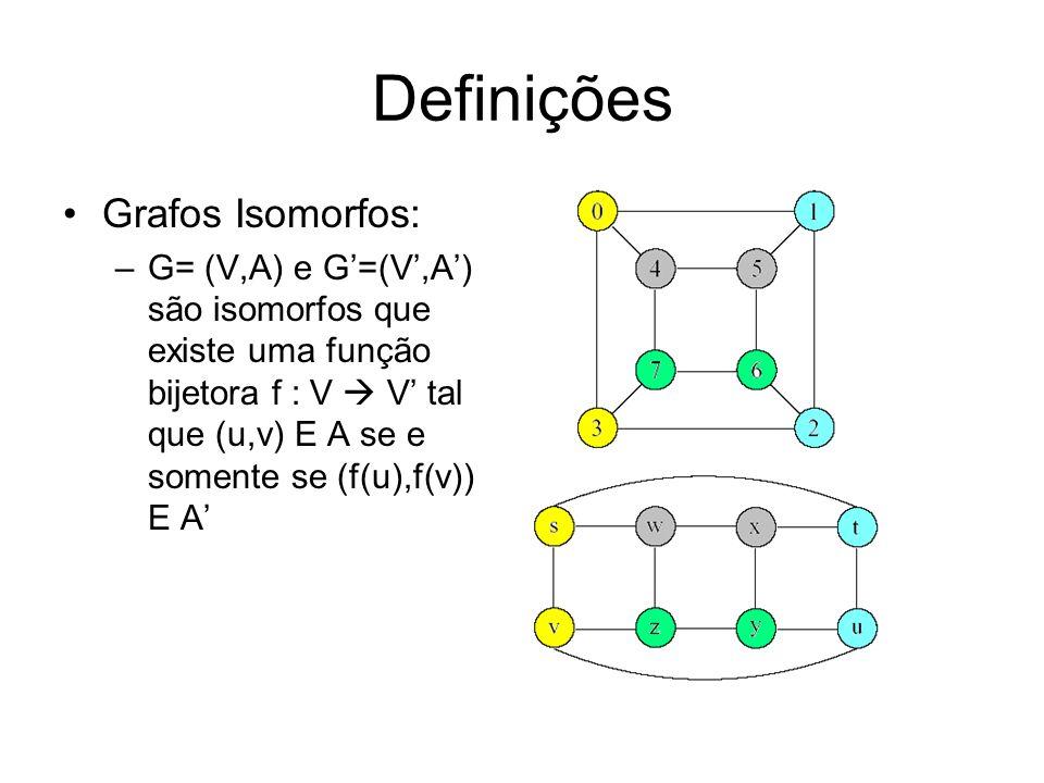 Definições Grafos Isomorfos: