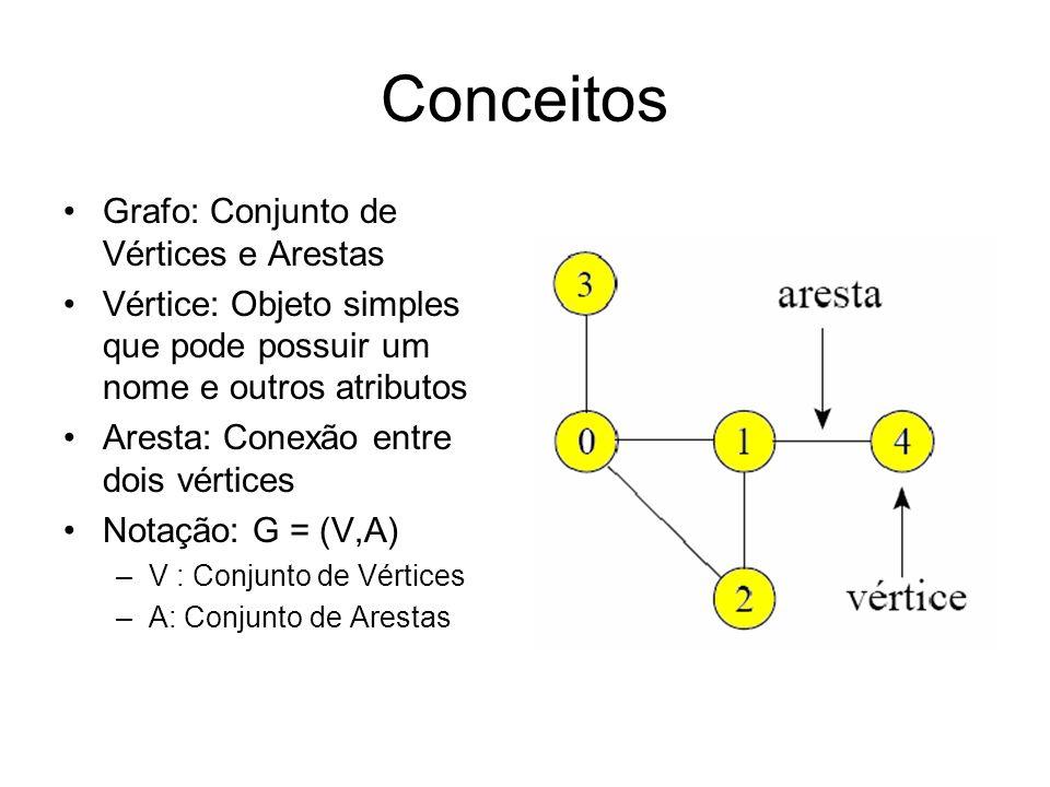 Conceitos Grafo: Conjunto de Vértices e Arestas